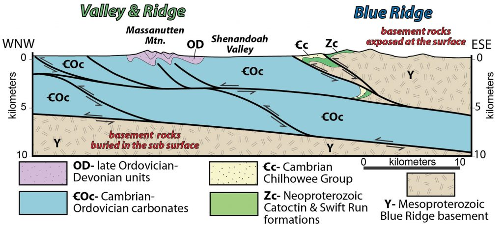Geologic cross section of the western Blue Ridge and eastern Valley & Ridge in northern Virginia.